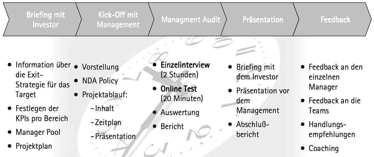 Die einzelnen Schritte des durchgeführten Management Audits in einem Prozessdiagramm.