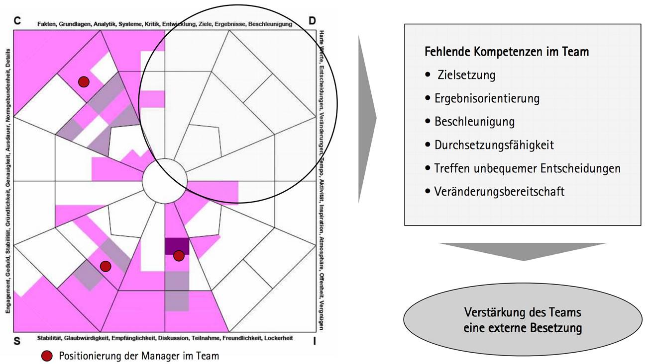 Auswertung der Teamanalyse im Management Audit. Auf einer quadratischen Ebene werden die vier Dimensionen des DISC Tests abgebildet und die im Team abgedeckten Verhaltensmuster werden farbig markiert. Freibleibende Flächen zeigen so fehlende Kompetenzen auf.